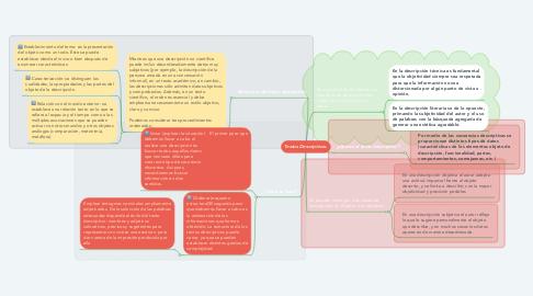 Mind Map: Textos Descriptivos.