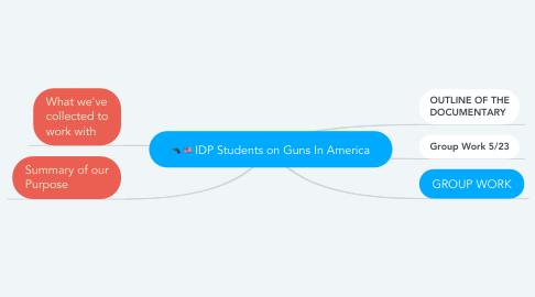 Mind Map: IDP Students on Guns In America