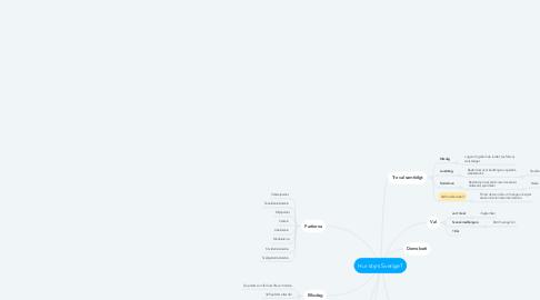 Mind Map: Hur styrs Sverige?