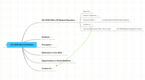 Mind Map: UIC DFM Med Ed Website