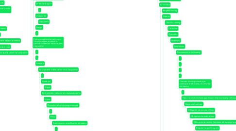 Mind Map: Quiebra y Contratos mercantiles.