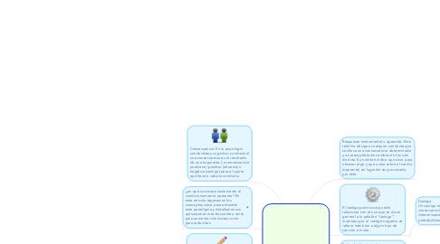 Mind Map: Condicionamiento Operante