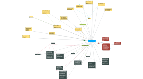 Mind Map: Kroppens immunforsvar