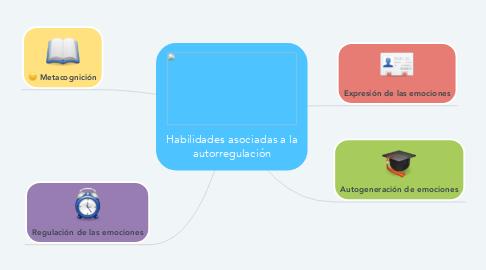 Mind Map: Habilidades asociadas a la autorregulación
