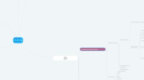 Mind Map: CCNA - 2018  CCNP  - 2019