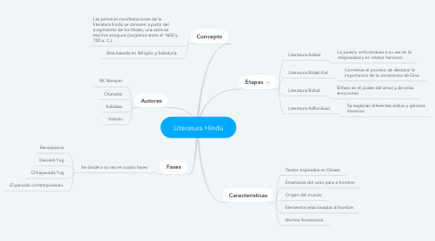 Mind Map: Literatura Hindú