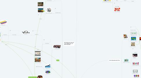 Mind Map: ÉTICA DE LA RESPONSABILIDAD