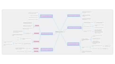 Mind Map: ARREGLOS EN C ++