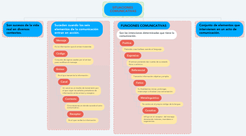 Mind Map: SITUACIONES  COMUNICATIVAS
