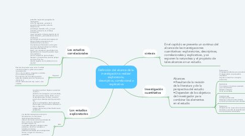 Mind Map: Definición del alcance de la  investigación a realizar: exploratoria,  descriptiva, correlacional o explicativa