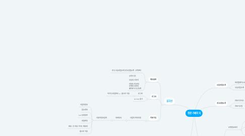 Mind Map: 전문가페이지