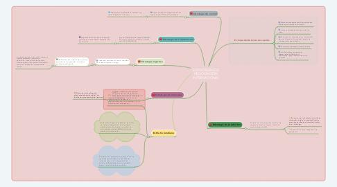 Mind Map: ESTRATEGIAS DE NEGOCIACIÓN INTERNACIONAL