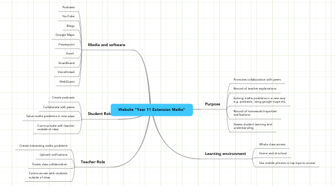 "Mind Map: Website ""Year 11 Extension Maths"""