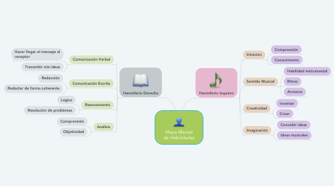 Mind Map: Mapa Mental de Habilidades
