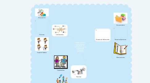 Mind Map: Fuentes, técnicas e instrumentos de recolección de información para la evaluación de programas educativos