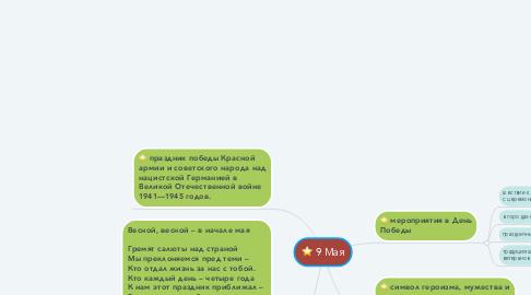 Mind Map: 9 Мая