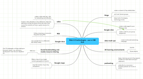 Mind Map: Web 2.0 technologies - use in CBE KLA
