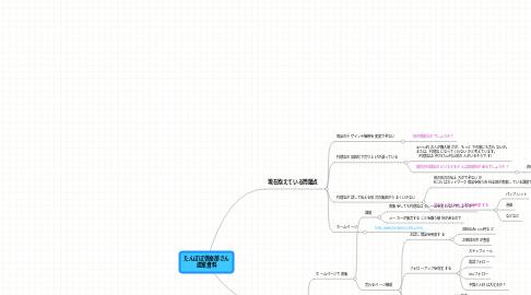 Mind Map: たんぽぽ倶楽部さん 提案資料