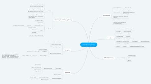 Mind Map: Kognition og læring