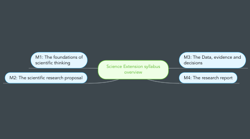 Mind Map: Science Extension syllabus overview