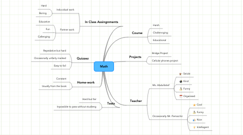 Mind Map: Math