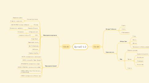 Mind Map: Артлаб 2.0
