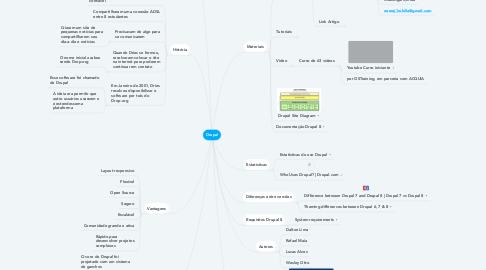 Mind Map: Drupal