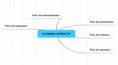 Mind Map: PLANNING INTERACTIF