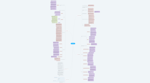 Mind Map: Deforestation