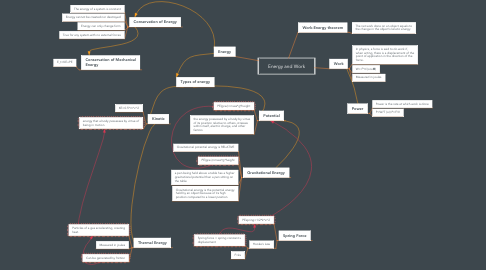 Mind Map: Energy and Work