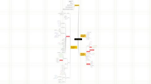 Mind Map: Social- / Multimedia