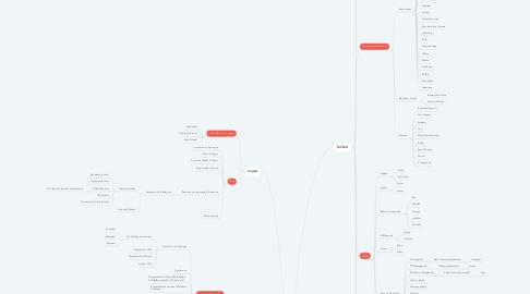 Mind Map: Nicolas LANDREAU