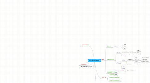Mind Map: Ecosistema Financiero