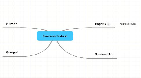 Mind Map: Slavernes historie