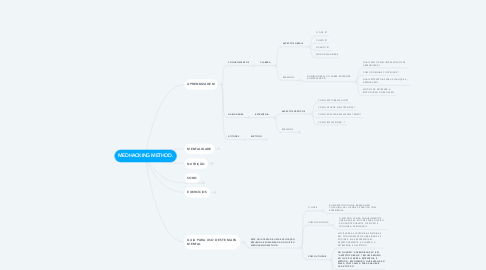 Mind Map: MEDHACKING METHOD.