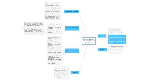 Mind Map: Las pruebas en el procedimiento Civil Venezolano
