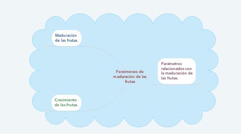 Mind Map: Fenómenos de maduración de las frutas