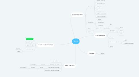 Mind Map: Sede