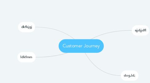Mind Map: Customer Journey