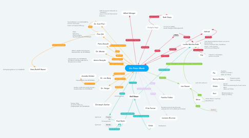 Mind Map: Urs Peter Blank