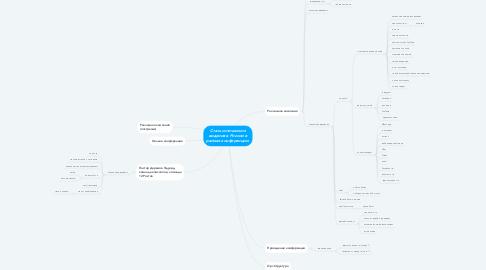 Mind Map: Стать источником видения в России в рамках конференции.