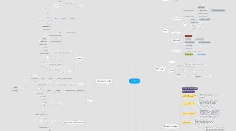 Mind Map: LoveCraft
