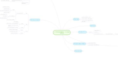 Mind Map: НетворкОффер - что надо - беклог