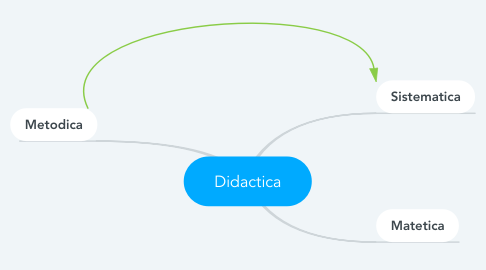 Mind Map: Didactica