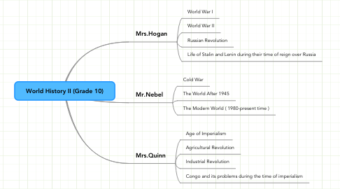 Mind Map: World History II (Grade 10)