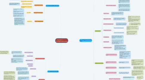 Mind Map: Capitulo 1             Conceptos de routing