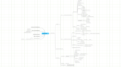 Mind Map: Socialwave Funnels
