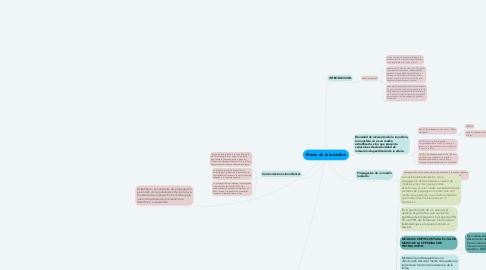 Mind Map: Efecto de la ionósfera