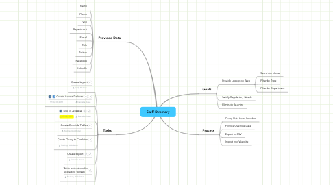 Mind Map: Staff Directory