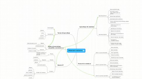 Mind Map: Alineamiento constructivo